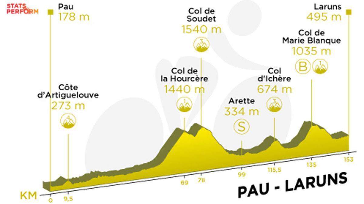 Tour de Francia 2020: Recorrido y perfil de la etapa 9.