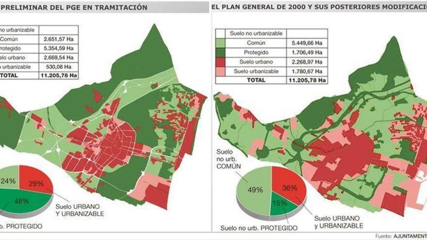 ¿Quieres saber cómo será el Castellón de los próximos 20 años?