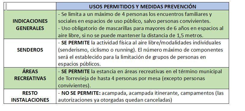 """Usos permitidos y restringidos en los parques a los que acuden tradicionalmente los vecinos de Torrevieja los """"días de mona"""""""