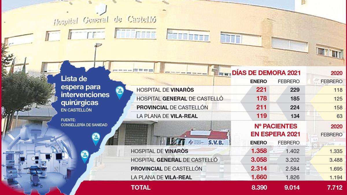 Datos de las listas de espera en Castellón