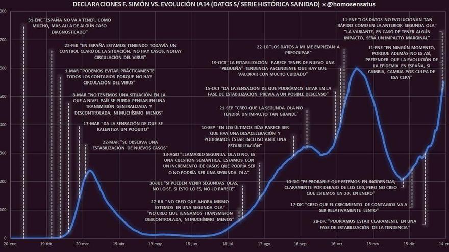 Un tuitero hace un gráfico que relaciona las declaraciones de Fernando Simón con la evolución de la pandemia