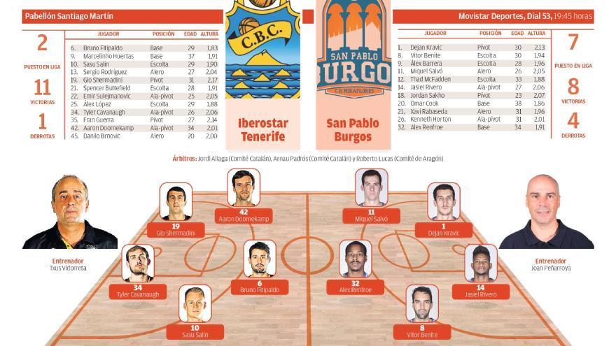 Así te contamos el CB Canarias - Burgos (84-79)