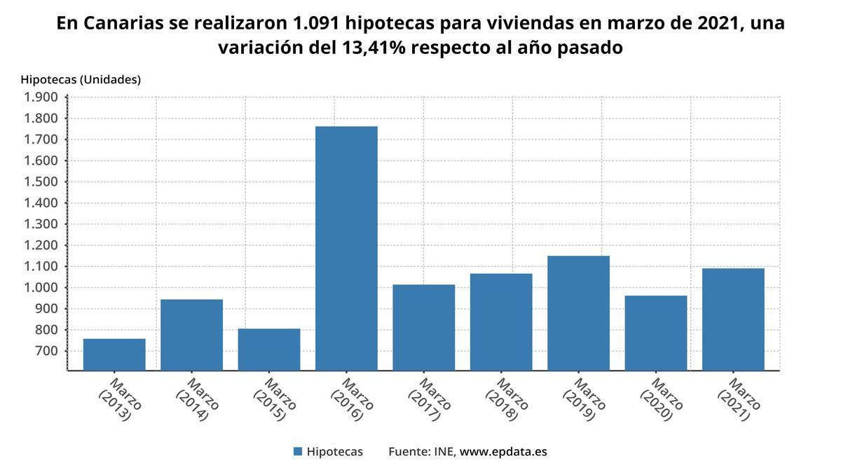 Evolución de la firma de hipotecas en Canarias hasta marzo de 2021