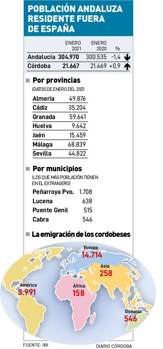 Cordobeses y andaluces residentes fuera de España