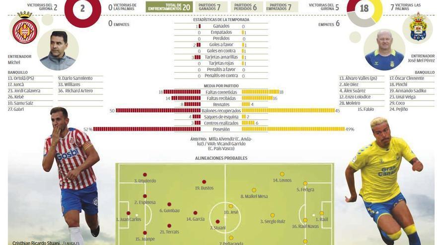 Directo: Girona FC - UD Las Palmas