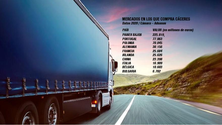 Cáceres llena el carro de la compra en 110 países por 560 millones de €