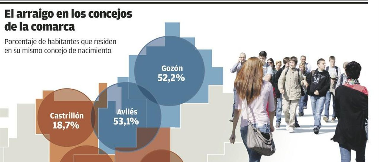 Avilés, patria de acogida: solo uno de cada tres vecinos ha nacido en la comarca