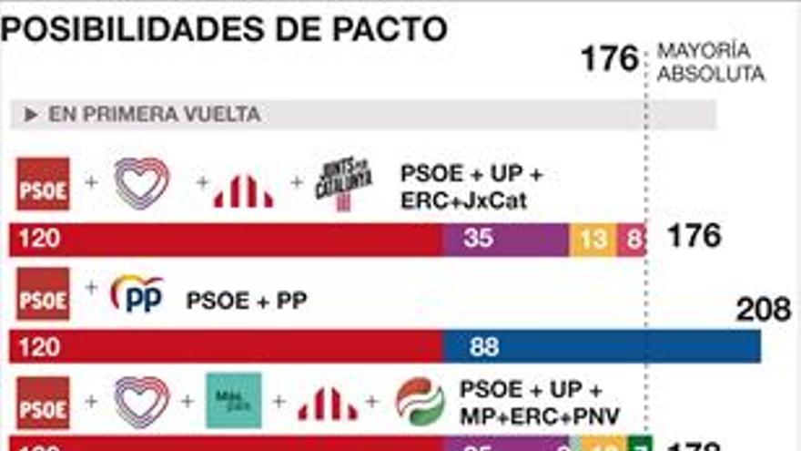 Sánchez ya no se cierra a gobernar con Iglesias