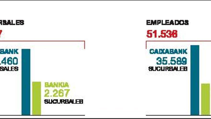 La integración de CaixaBank y Bankia para alumbrar el gran banco costará 3.400 millones