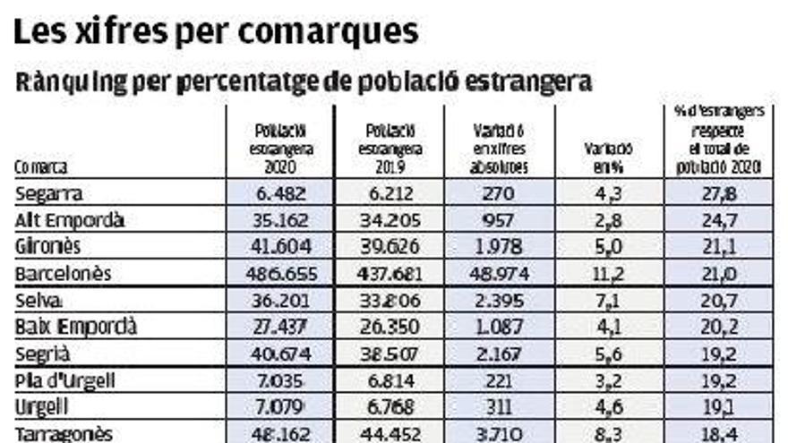 El Berguedà, el Moianès i l'Anoia van liderar el 2020 els creixements en immigració