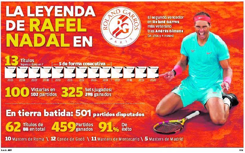 La leyenda de Rafa Nadal en Roland Garros