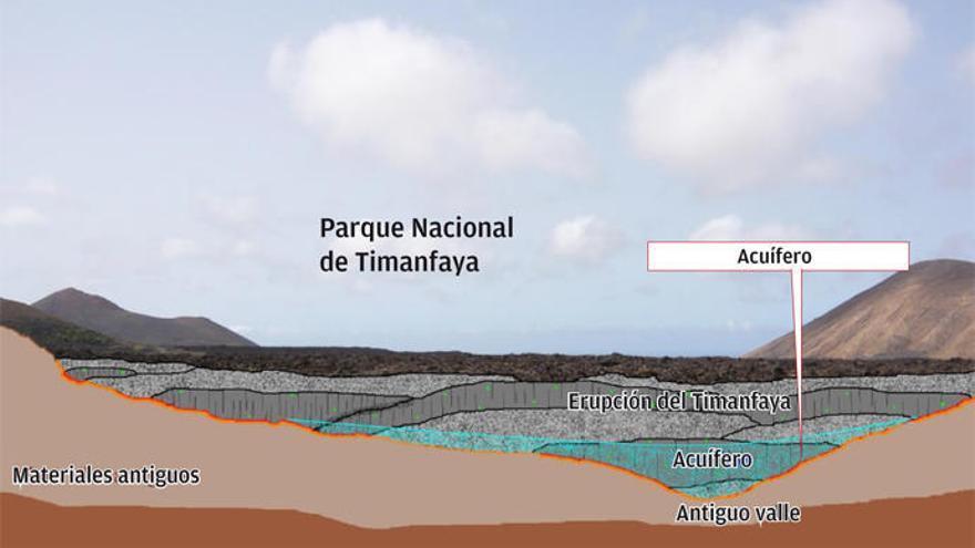 """Podemos apela al """"empuje social"""" para que se explore el acuífero de Timanfaya"""