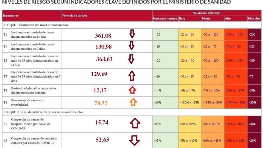 La incidencia de la pandemia COVID remite en Zamora, aunque aumentan los ingresos hospitalarios