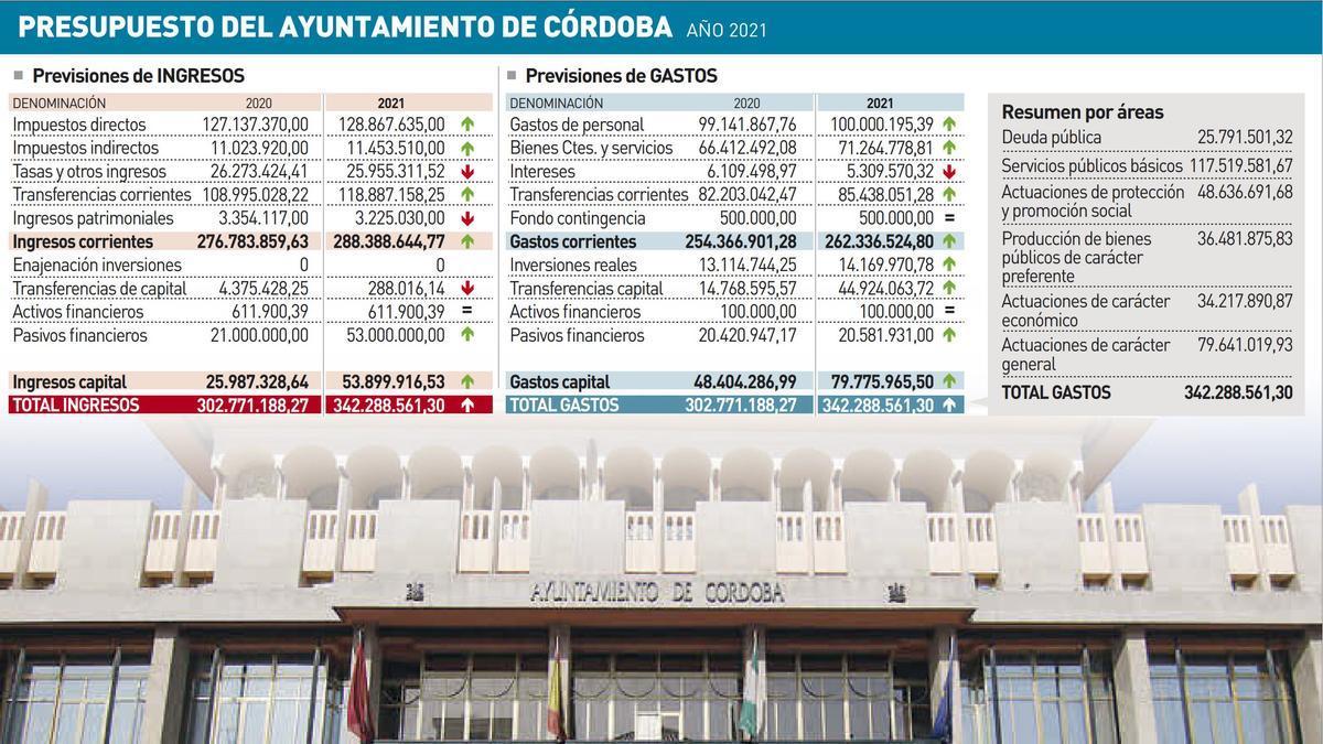 Presupuestos del Ayuntamiento de Córdoba 2021