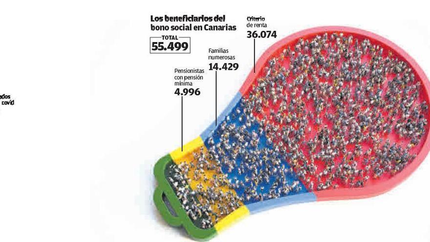 La subida del precio de la luz afecta al recibo de 456.000 usuarios en Canarias