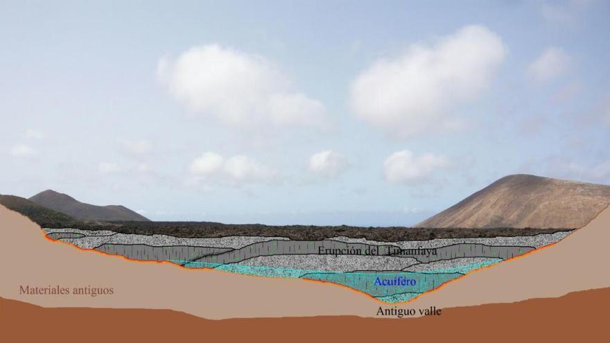 El Parlamento insta al Gobierno de Canarias a realizar los sondeos en el acuífero de Timanfaya