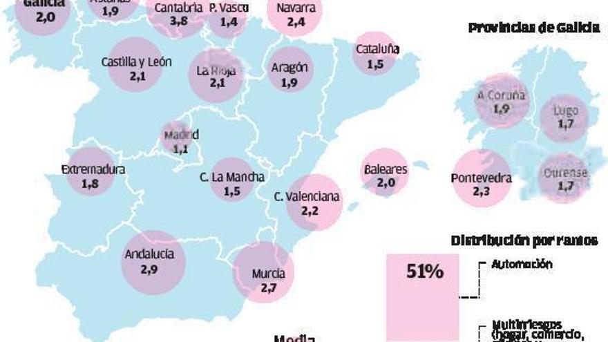 El fraude al seguro se duplica en Galicia en seis años y ya supone el 2% de los siniestros