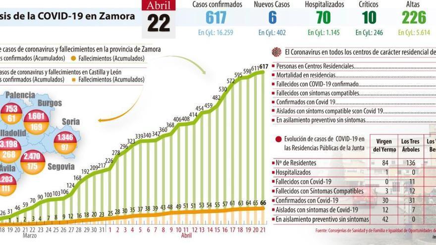 El coronavirus se cobra cuatro nuevas muertes en Zamora, tres en residencias