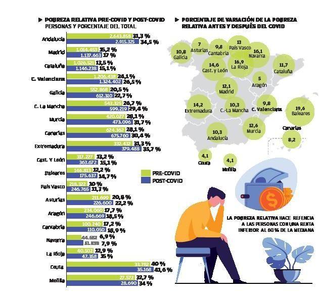 La pandemia aumenta la pobreza y afecta a 117.964 valencianos más