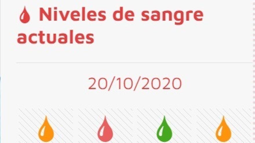 Los hospitales de Castilla y León necesitan sangre O-, A-, A+, B- y AB-