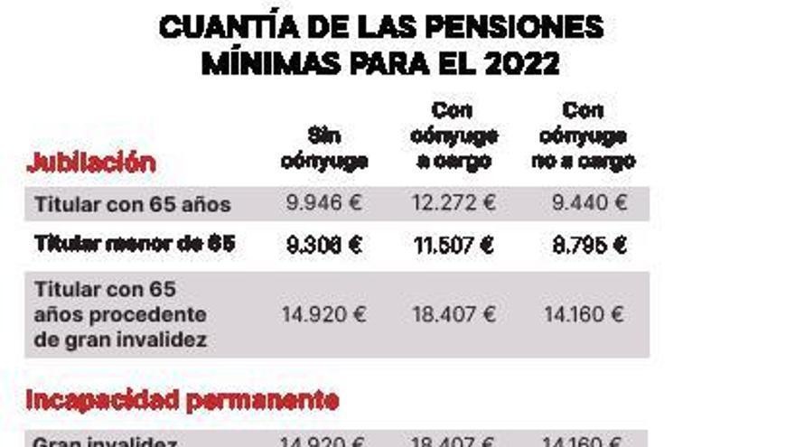 Así serán las pensiones de 2022