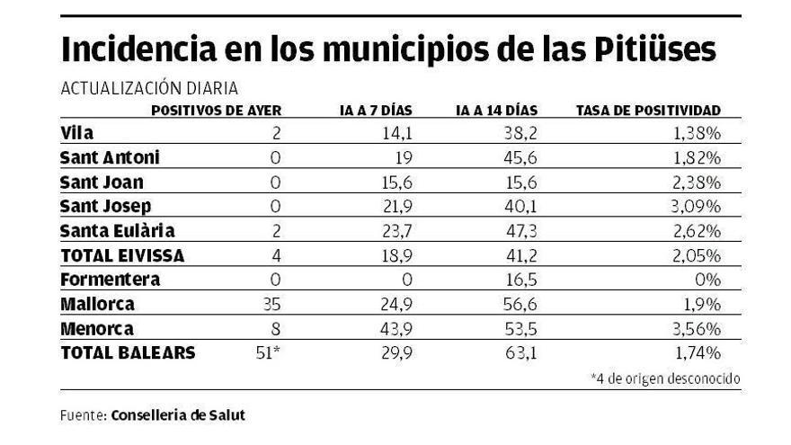 Incidencia en los municipios de las Pitiüses