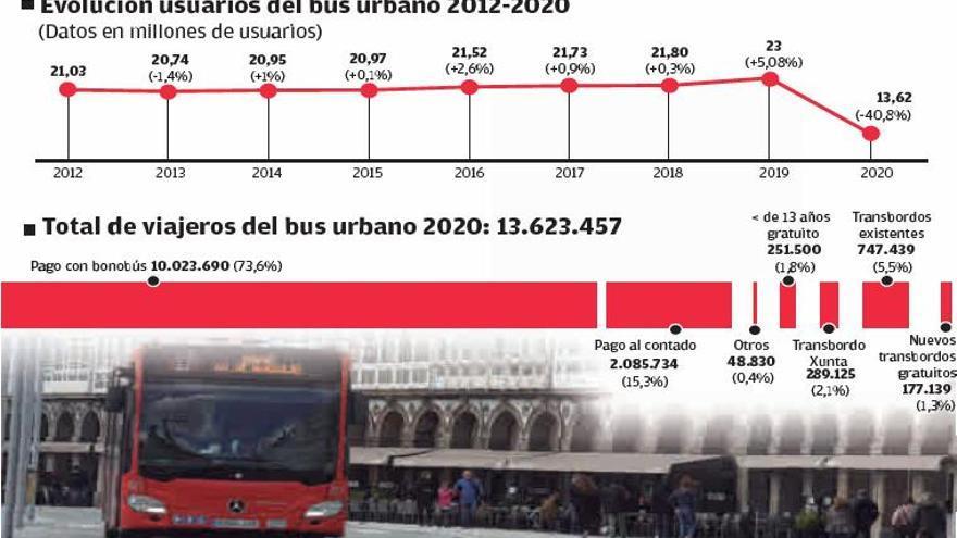 El bus urbano pierde 9,3 millones de viajeros respecto a su cifra récord de 2019 por el COVID