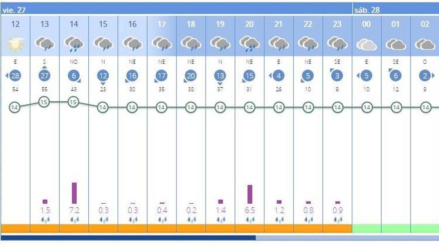 El tiempo en València ciudad hoy: lluvias intensas por la DANA y tormentas, según la Aemet.
