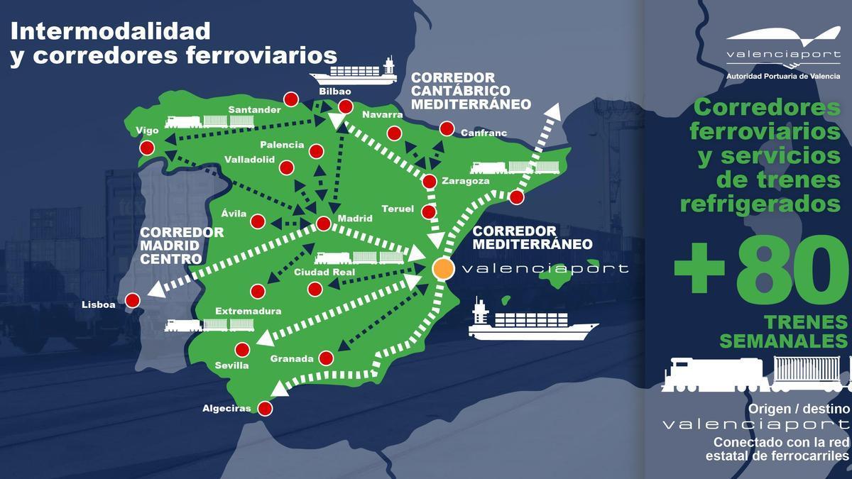 Las conexiones ferroviarias con los puertos españoles