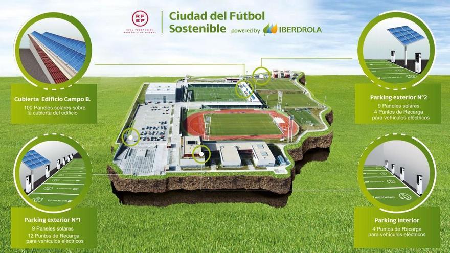 Iberdrola y la RFEF impulsan la primera Ciudad del Fútbol Sostenible