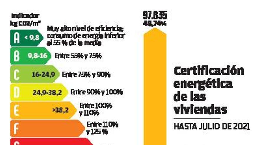 Solo una de cada cuatro viviendas en Galicia aprueban en eficiencia energética