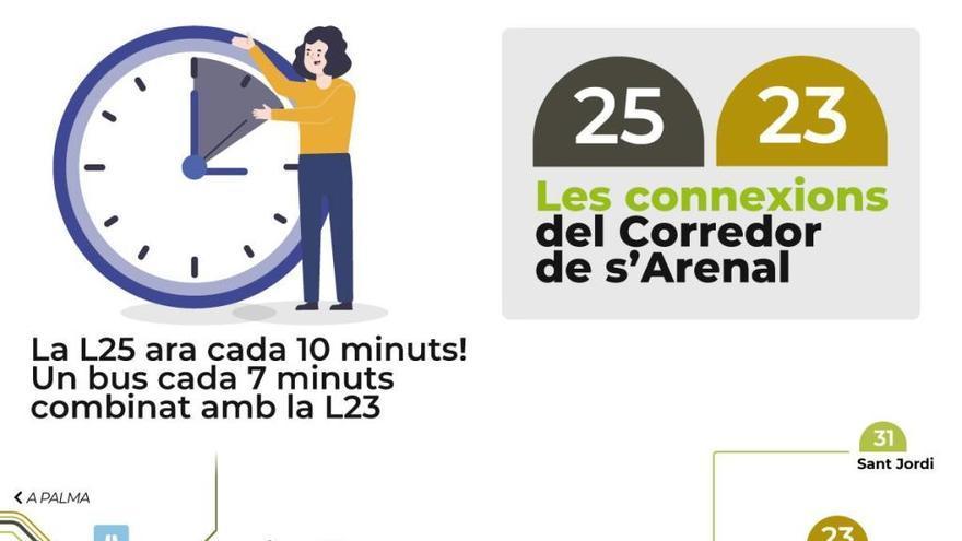La EMT mejora las frecuencias de las líneas 25 y 35 que unen Palma y el Arenal