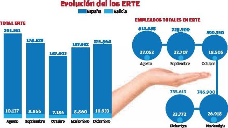 """La tercera ola deja en """"stand-by"""" 66.500 empleos en Galicia"""