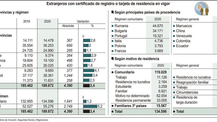 La población extranjera roza las 190.000 personas en Castilla y León