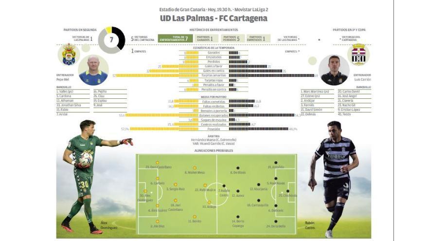 Directo: UD Las Palmas - FC Cartagena
