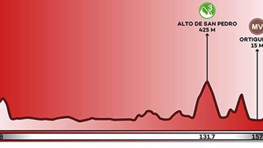 Recorrido y perfil de la etapa 12 de la Vuelta a España