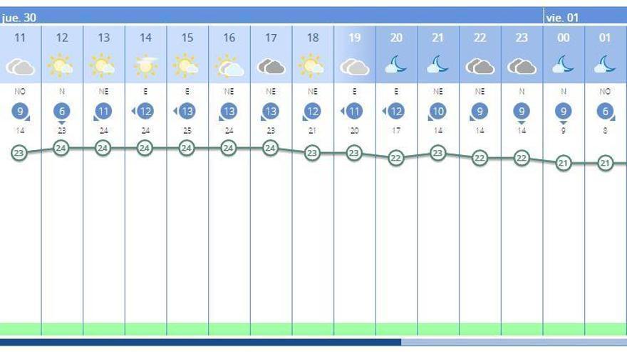 El tiempo hoy en València ciudad, según la previsión de la Aemet.