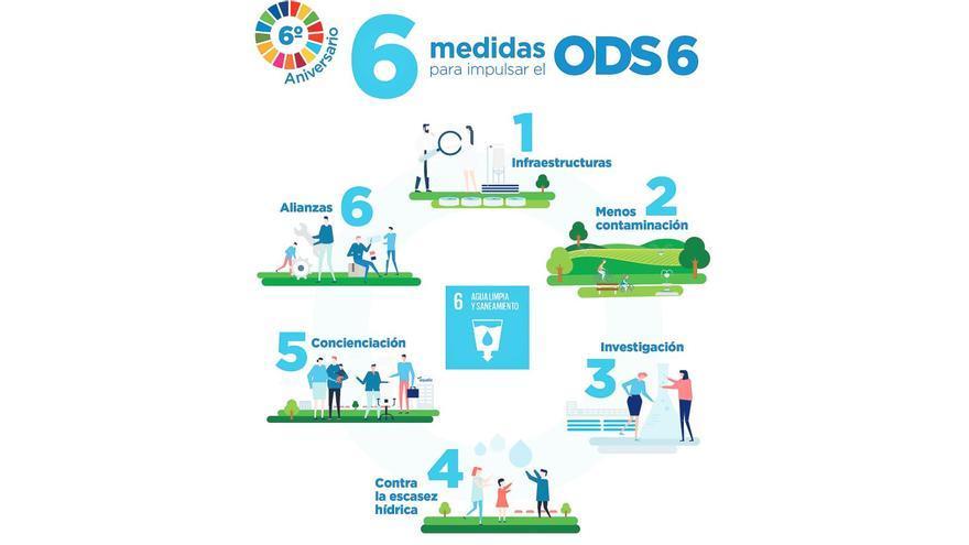 Sis mesures per impulsar l'ODS 6