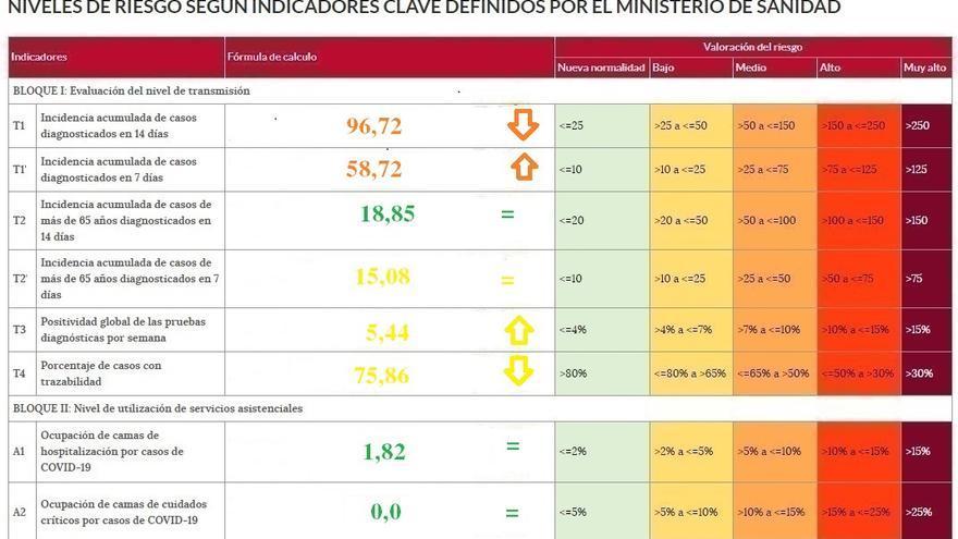 La tendencia a la baja del coronavirus sigue en Zamora, pero sin consolidarse