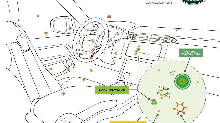 La futura tecnología de purificación del aire de Jaguar Land Rover inhibe hasta un 97% de virus y bacterias