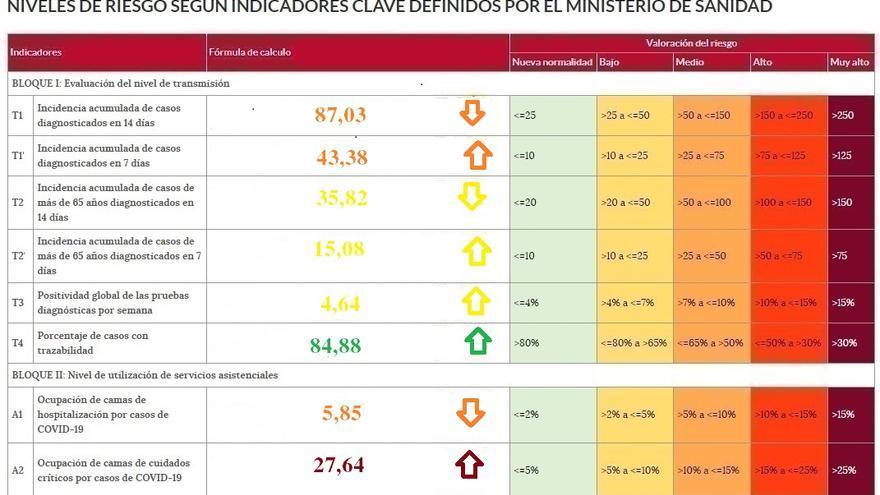 Zamora tiene la mitad de coronavirus que la media de Castilla y León