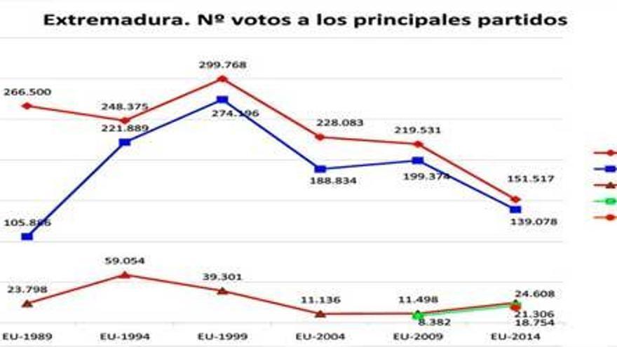IU, Podemos y UPyD se llevan 45.000 votos del PSOE y el PP