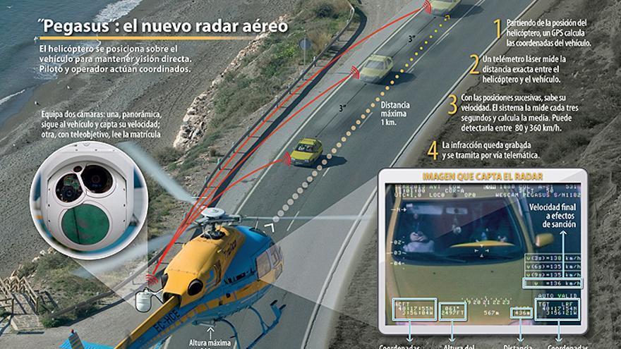 ¿Qué margen te dejan los radares de Castellón antes de multar?