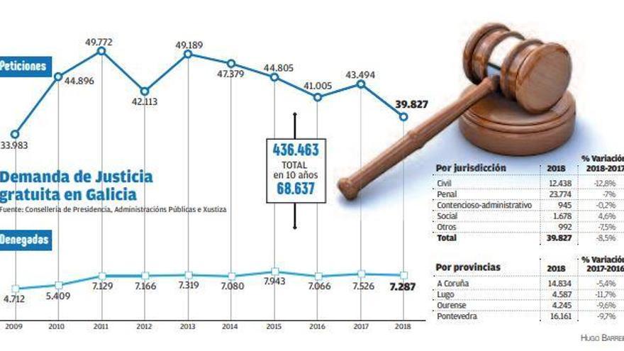 Las solicitudes de Justicia gratuita denegadas baten récord con casi el 20%