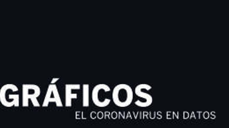 Todos los gráficos para entender el coronavirus en la Comunitat Valenciana