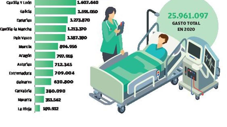 Se dispara el gasto farmacéutico y  alcanza ya los 897 millones de euros