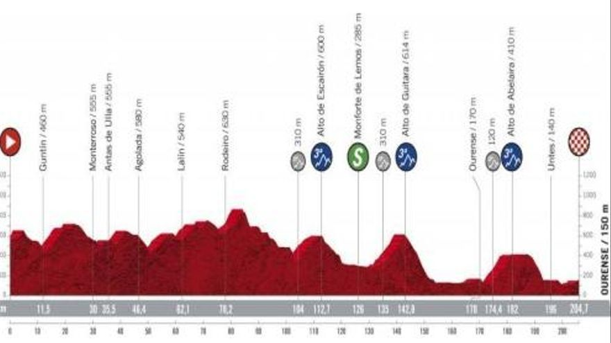 Perfil de la etapa de hoy de la Vuelta a España 2020