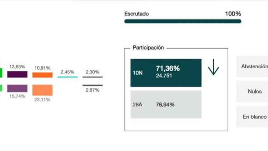 El PSOE revalida su victoria en Rincón frente al auge del PP