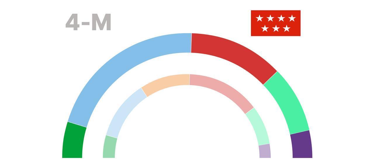 Encuesta de las elecciones de Madrid.