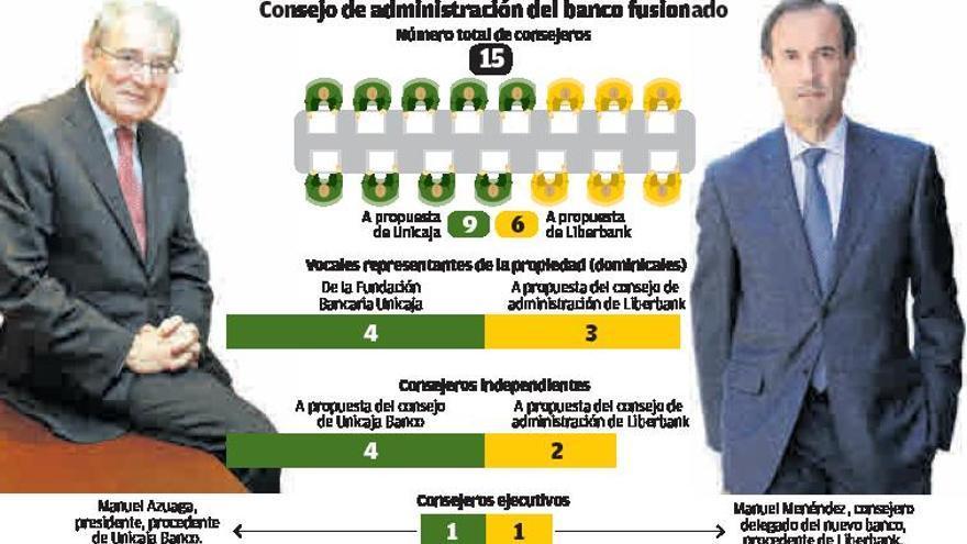 Liberbank y Unicaja aprueban su fusión, que se consumará en verano y conllevará ajustes